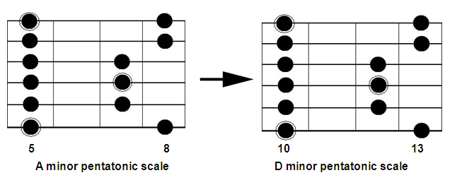 Chord Tone Soloing Dominant Pentatonic Scale