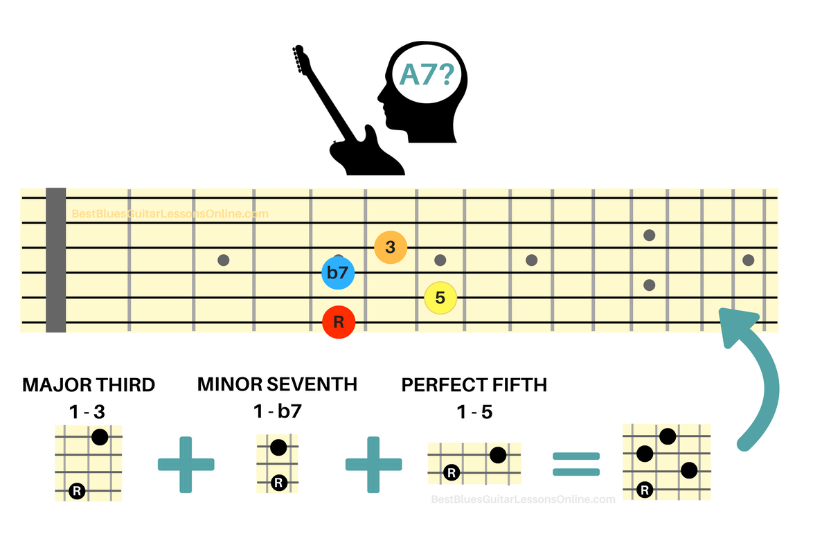 The Ultimate Guide In Understanding Guitar Intervals On A7 Chord Chart This Example Above Is Just One Way To Construct With Reason Why Important When Youre For Playing Live And