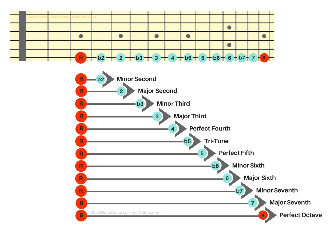 picture relating to Guitar Fretboard Notes Printable referred to as The Best Advisor Inside Being familiar with Guitar Periods