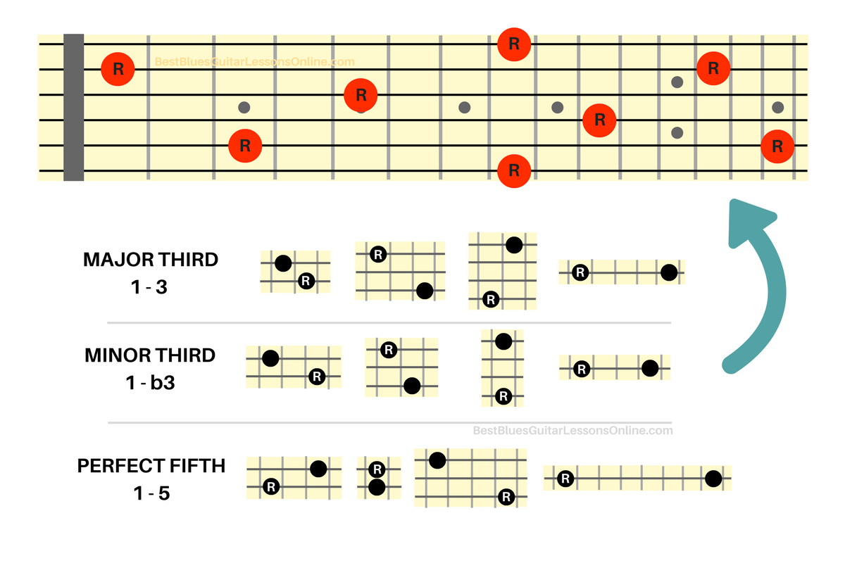 The Ultimate Guide In Understanding Guitar Intervals Intervals On