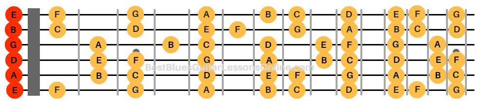 photo regarding Guitar Fretboard Notes Printable known as The Crucial Lead In the direction of Master The Notes Upon The Guitar Neck
