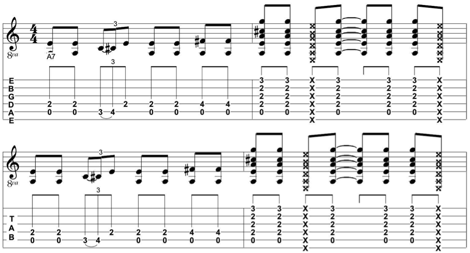 12 Bar Blues Guitar Chords Blues Guitar Shuffle