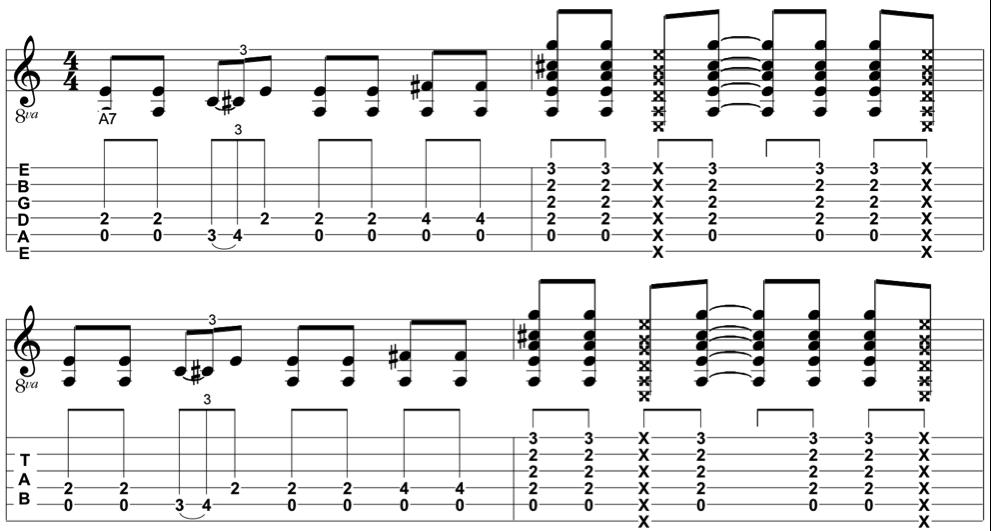Blues Rhythm Riffs – Rhythm Guitar Playing