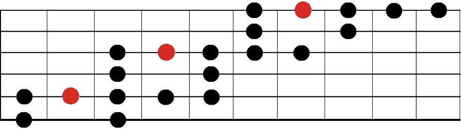 diagonal blues scale with added major pentatonic notes