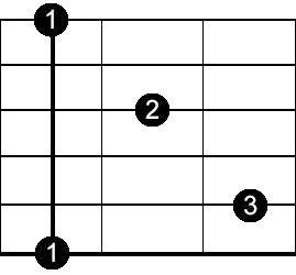 dominant seventh blues chord